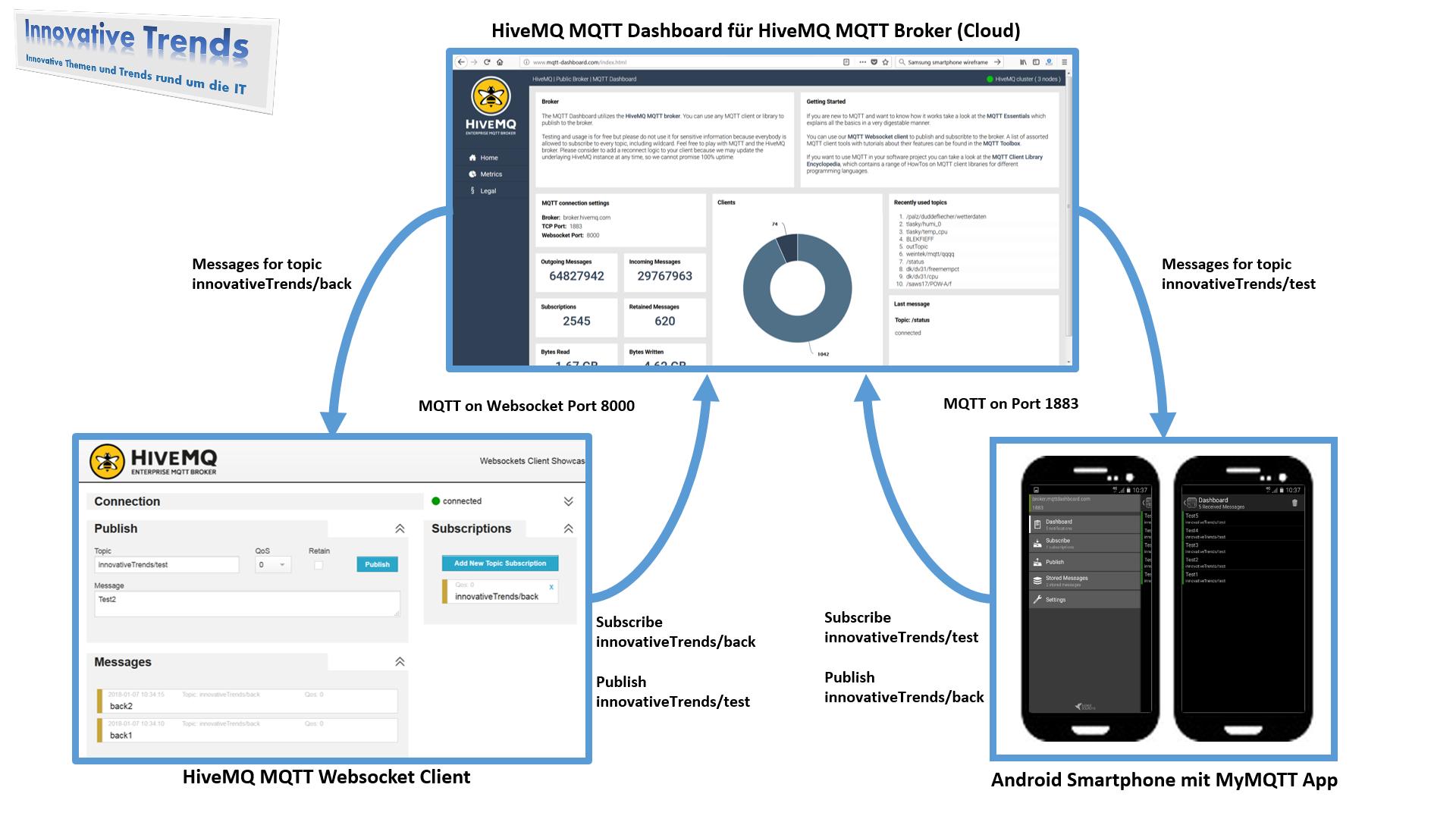 MQTT – Das IoT-Messaging-Protokoll mit Android-App (MyMQTT