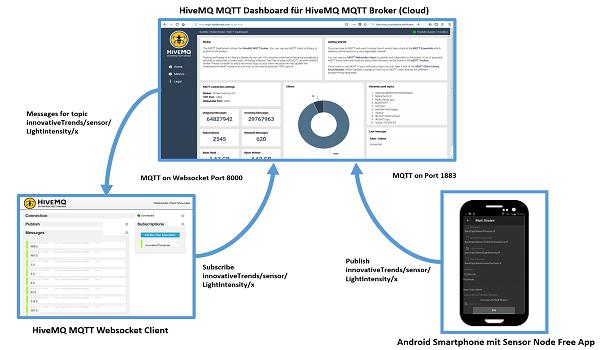Das Smartphone zum IoT- / MQTT-Sensorknoten machen mit der
